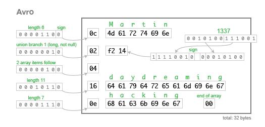 Avro序列化格式