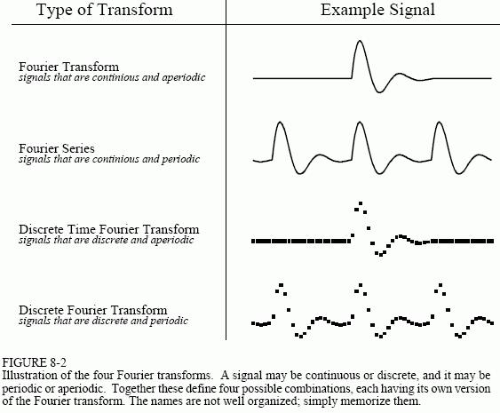Fourier transform types