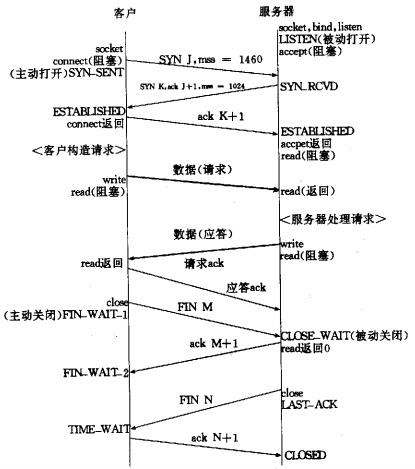 一次完整的TCP连接