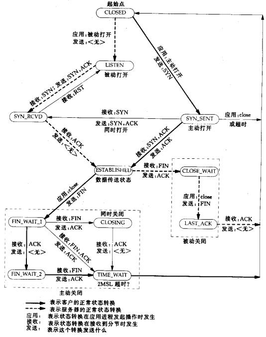 TCP状态转换图