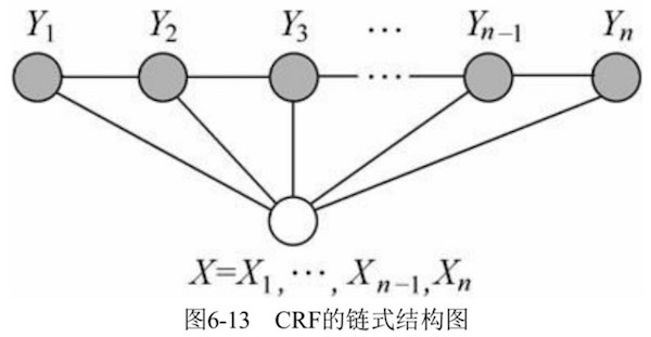 Linear-chain CRF