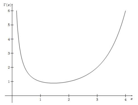 gamma distribution