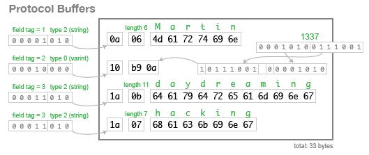 Protobuf序列化格式