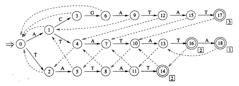 ac状态机示例
